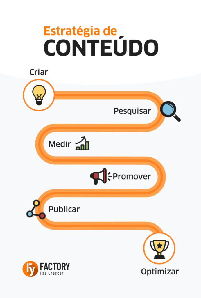Content Marketing Infográfico