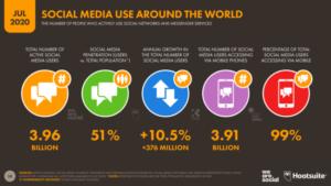 Utilizadores de social media no mundo