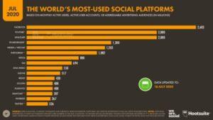Redes sociais mais utilizadas 2020