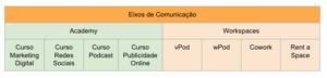 Eixos de comunicação Factory