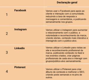 Missão de cada rede social